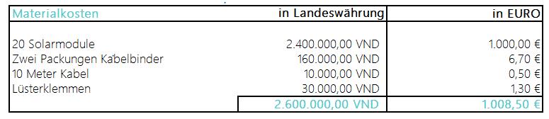 Projektkosten Solar: Materialkosten