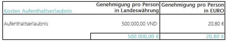 Projektkosten Solar: Genehmigung