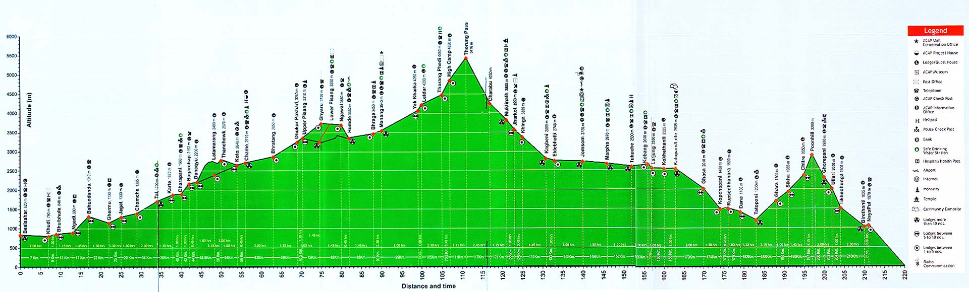 Annapurna Circuit: Höhenprofil Trekking Karte