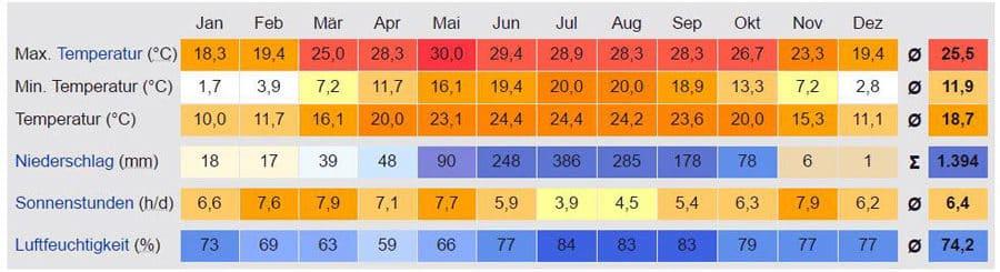 Temperaturtabelle Kathmandu: Wetter, Klima, Reisezeit