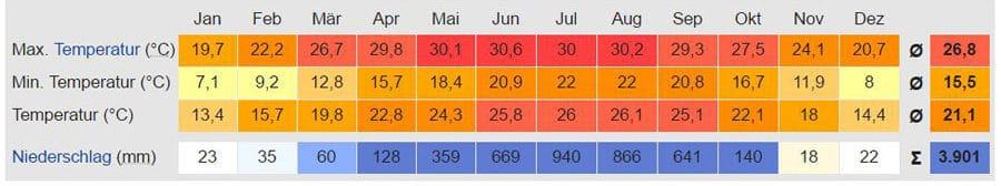 Temperaturtabelle Pokhara: Wetter, Klima, Reisezeit