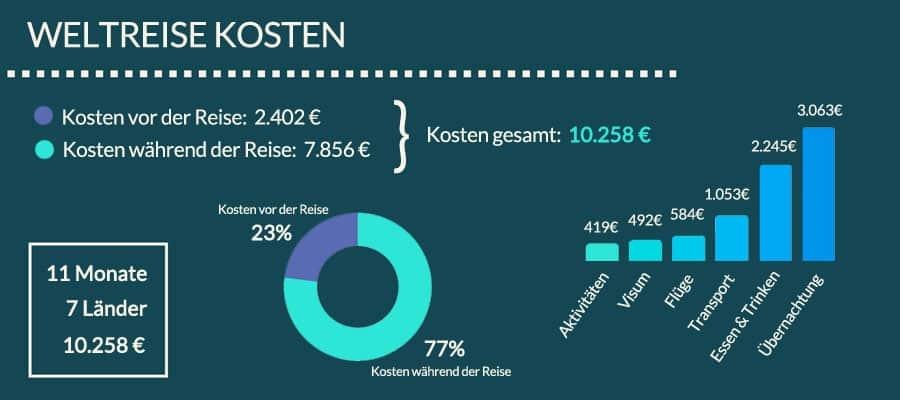Weltreise Kosten Infografik