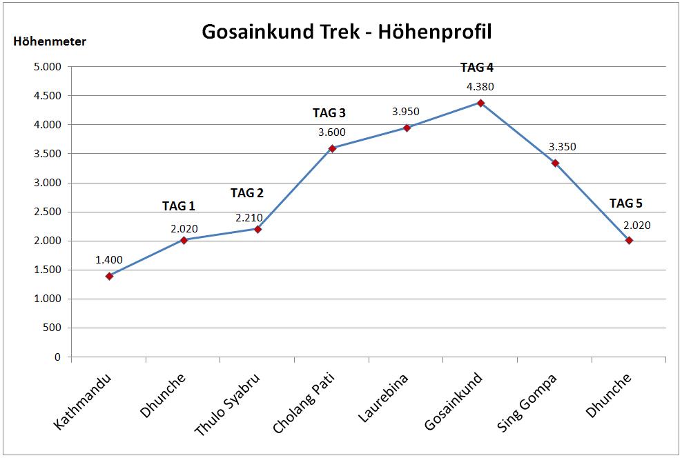 Gosainkund Höhenprofil Infografik - Manaslu, Himal Ganesh, Helambu Tamang Heritage Trail