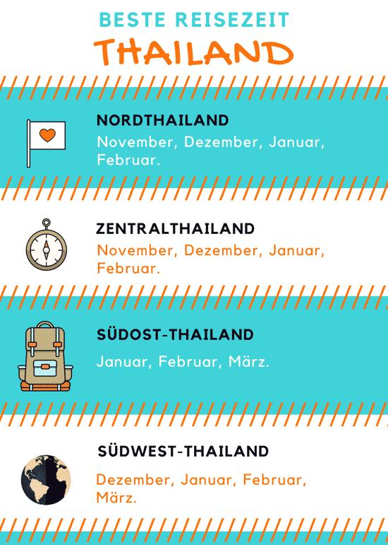 Beste Reisezeit Thailand Infografik: Nordthailand, Südthailand, Zentralthailand