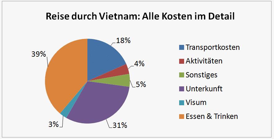 Vietnam Reise Kosten - Überblick Infografik