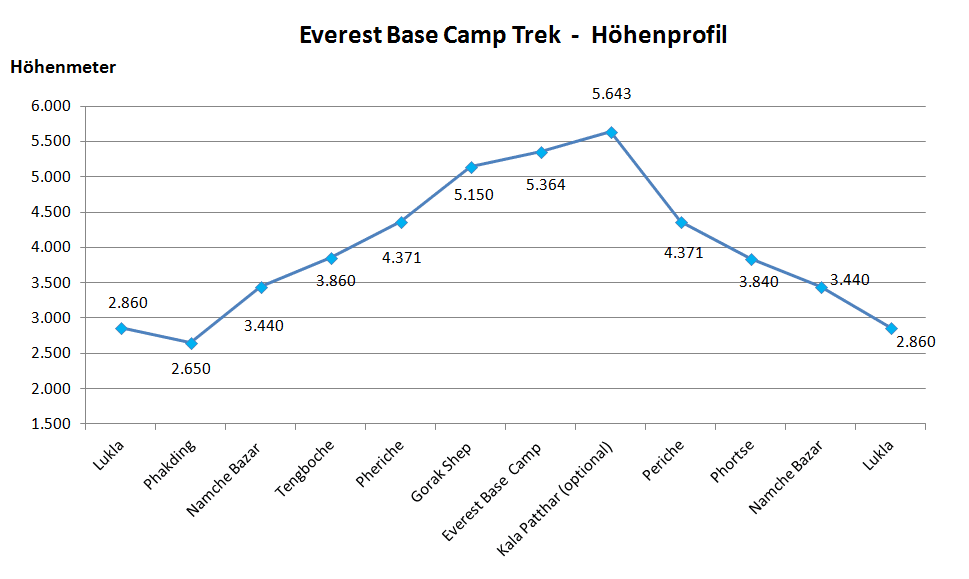 Everest Base Camp: Höhenprofil