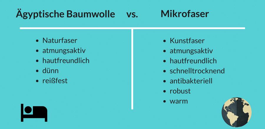 Reiseschlafsack Infografik: Baumwolle vs Mikrofaser