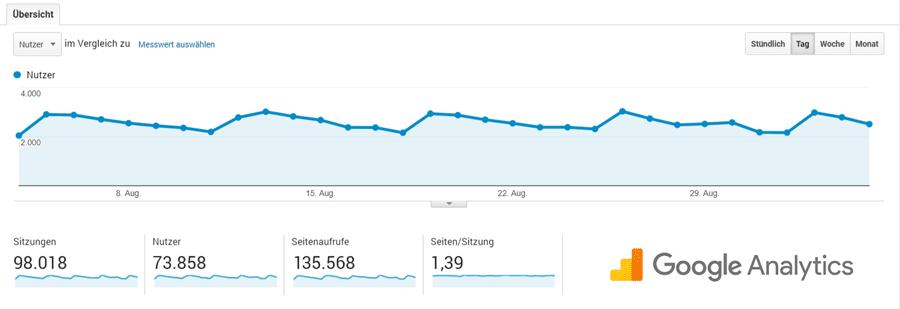 reisefroh Nutzer +70000 Google Analytics