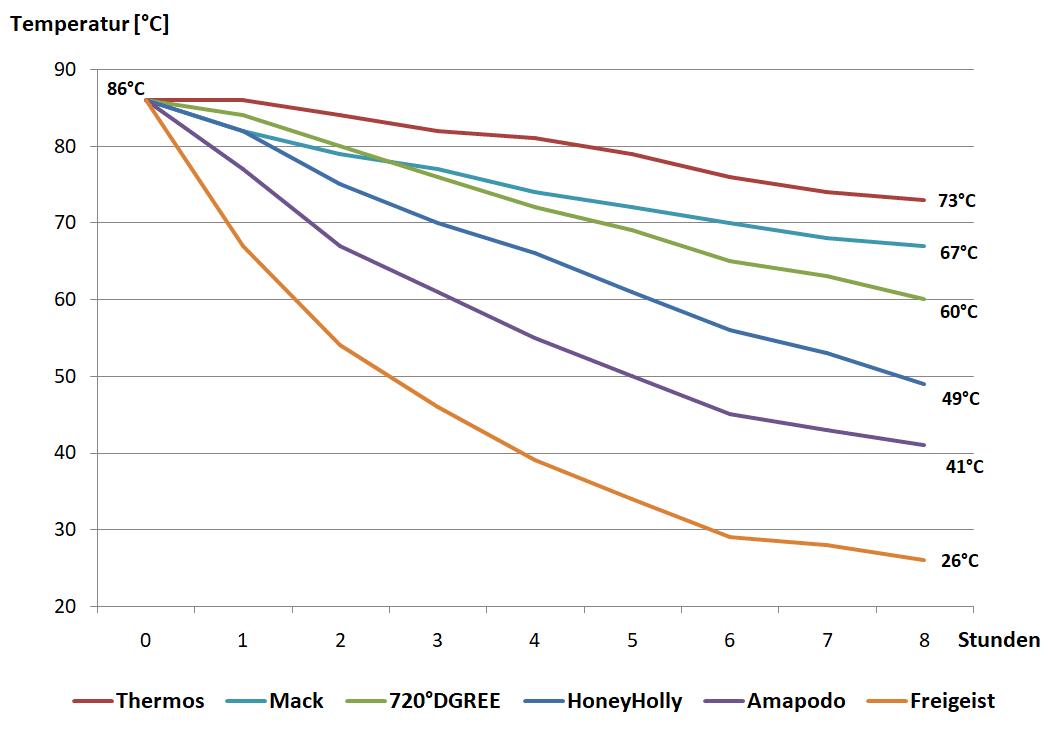 Thermosflasche: Temperatur Infografik
