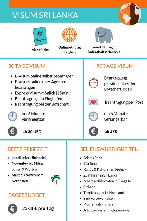 Visum Sri Lanka Infografik
