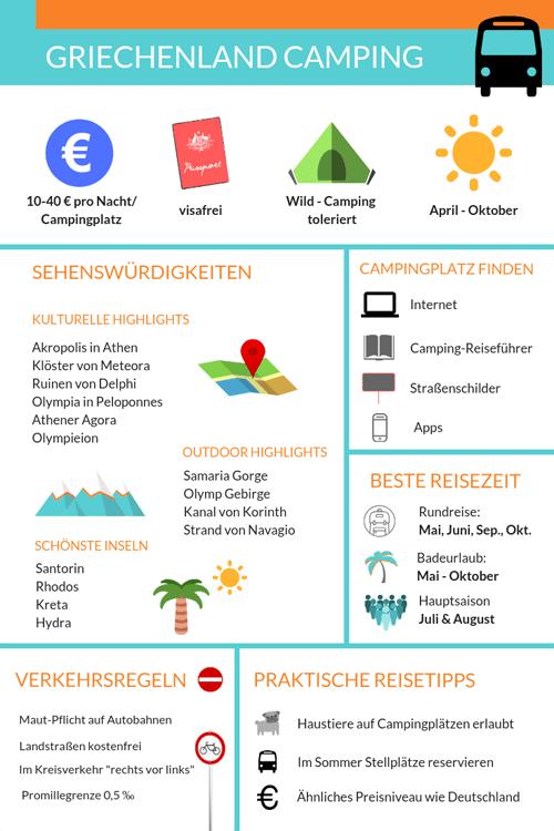 Camping Griechenland: Infografik