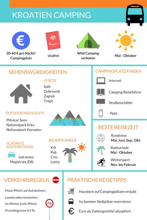 Camping Kroatien: Infografik