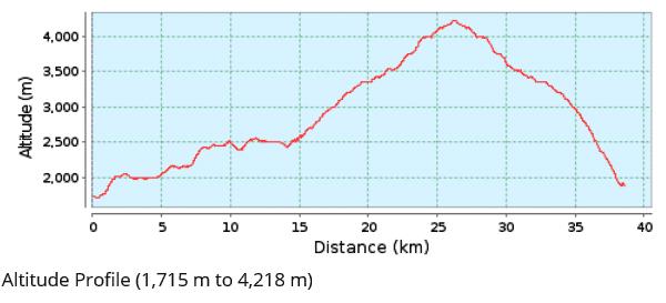 Mardi Himal Trek: Höhenprofil Infografik