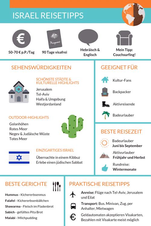 Infografik: Israel Reisetipps