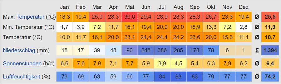 Kathmandu: Klimatabelle, Temperatur und Wetter