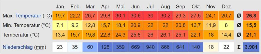 Pokhara: Klimatabelle, Temperatur und Wetter