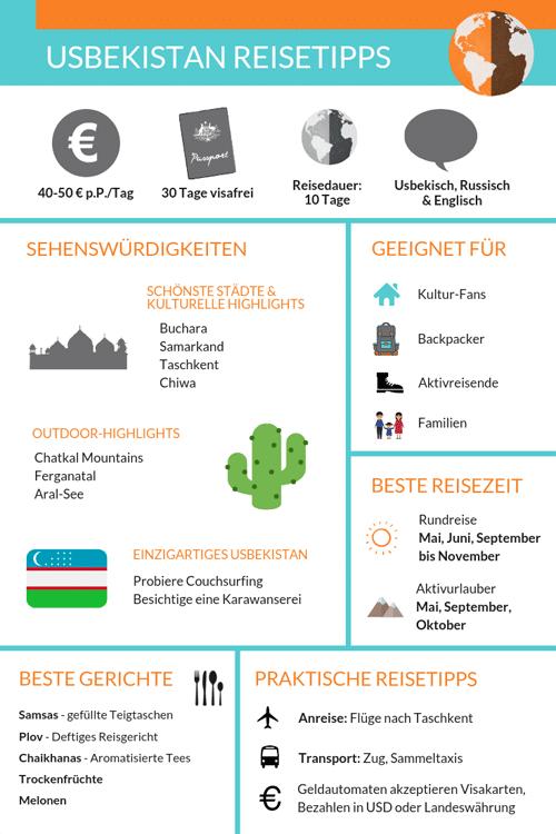 Usbekistan Infografik Sehenswürdigkeiten