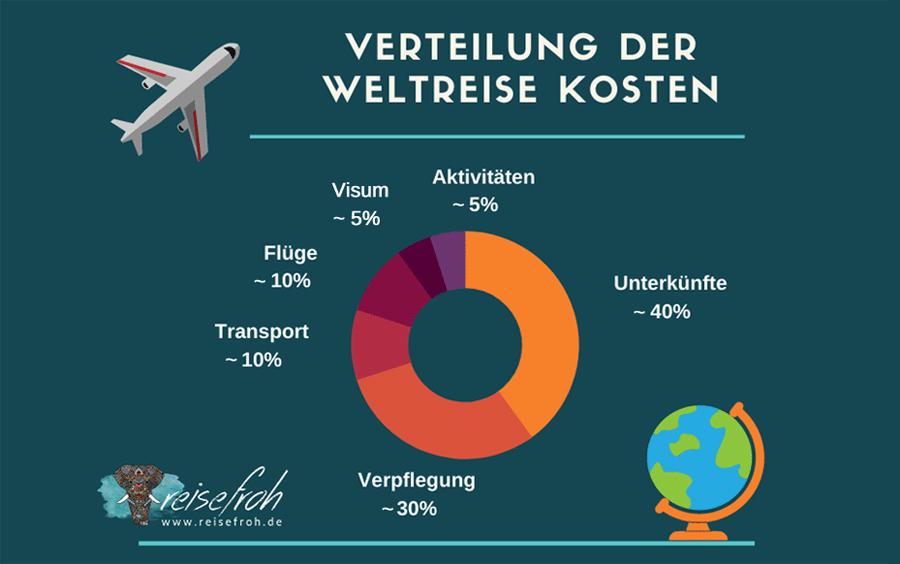 Infografik: Verteilung Weltreise Ausgaben
