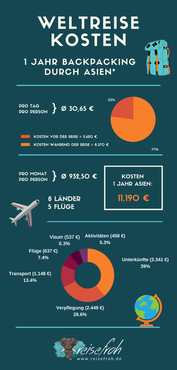 Infografik: Weltreise Kosten Backpacking 1 Jahr