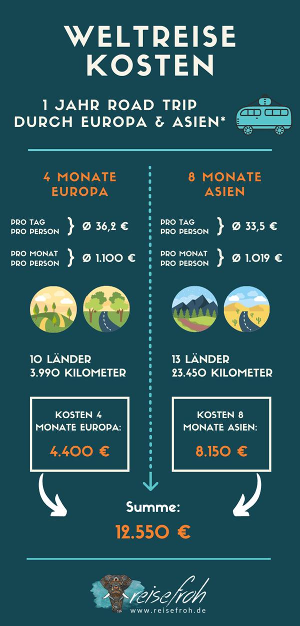 Infografik: Weltreise Kosten Roadtrip 1 Jahr
