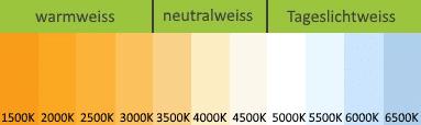 infografik-farbtemperatur-kelvin