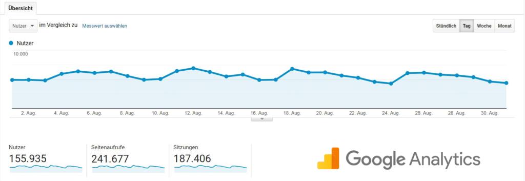 reisefroh 155.000 Leser pro Monat - Google Analytics